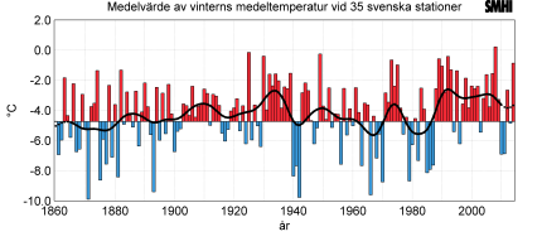 Mean Winter temperature based on 35 Swedish stations 1860/61-2013/14.