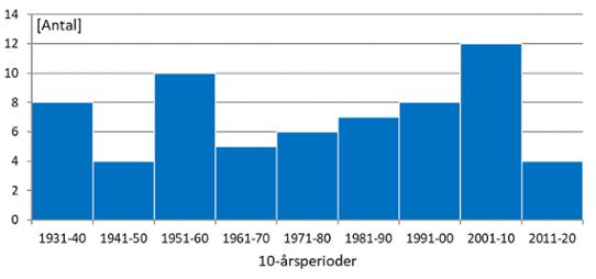 Each bar in the diagram shows the number of cases over a 10 year period since 1930 in Sweden with at least 90 mm precipitation over an area of 1000 km² during 24 hours. During the current 10-year period (2010-2019) there has been one case in 2010, none in 2011, two during 2012, none in 2013 and one in 2014