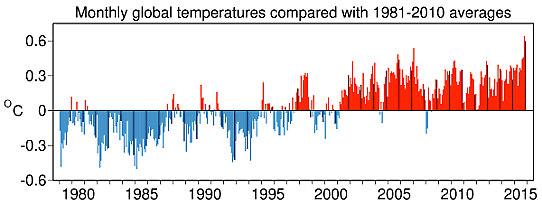 Global temperaturavvikelse november 2015